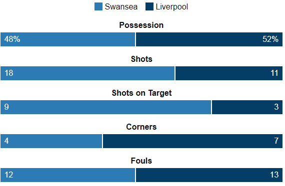 Swansea Vs Liverpool Stats