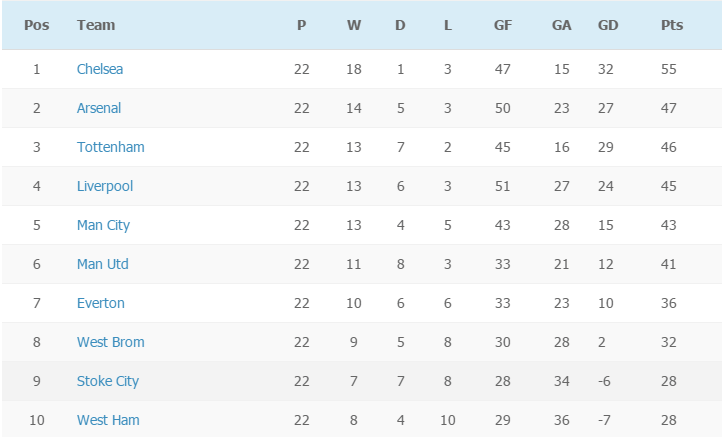 EPL table on week 22