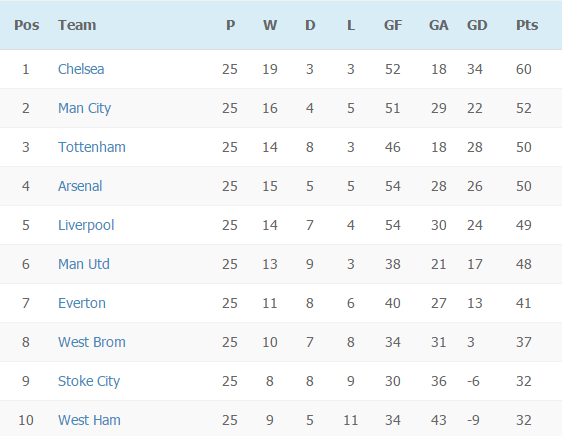 EPL table on week 25