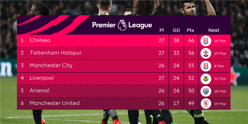 EPL table on week 27