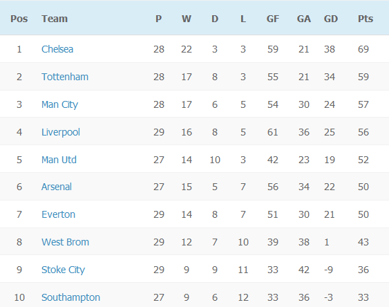 EPL Table Week 29