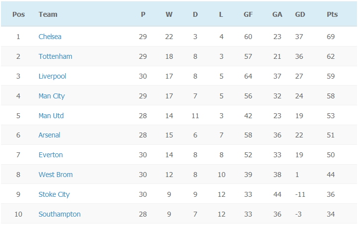 EPL Table - Week 30