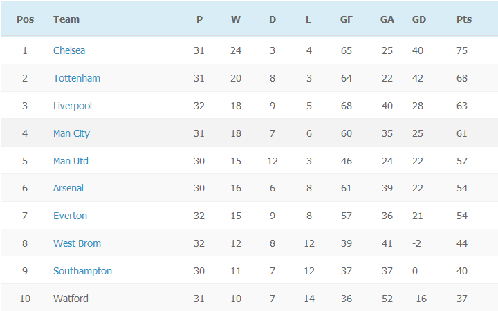 EPL Table - Week 32