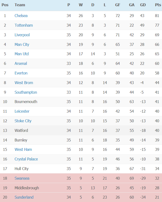 Premier League Table - week 35