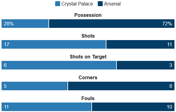 Crystal Palace Vs Arsenal Stats