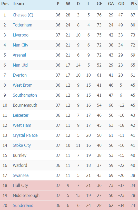 EPL Table on Week 37