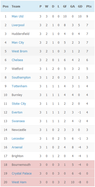 EPL Table - Week 3