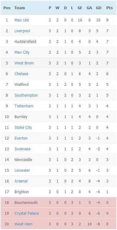 Premier League 2017 18 Match Week 3 Highlights