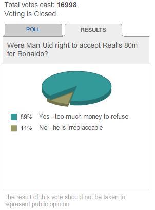 Critiano Ronaldo BBC Poll